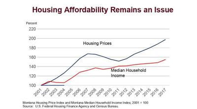 Housing affordability in Montana