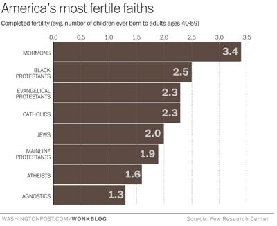 Fertile Faiths