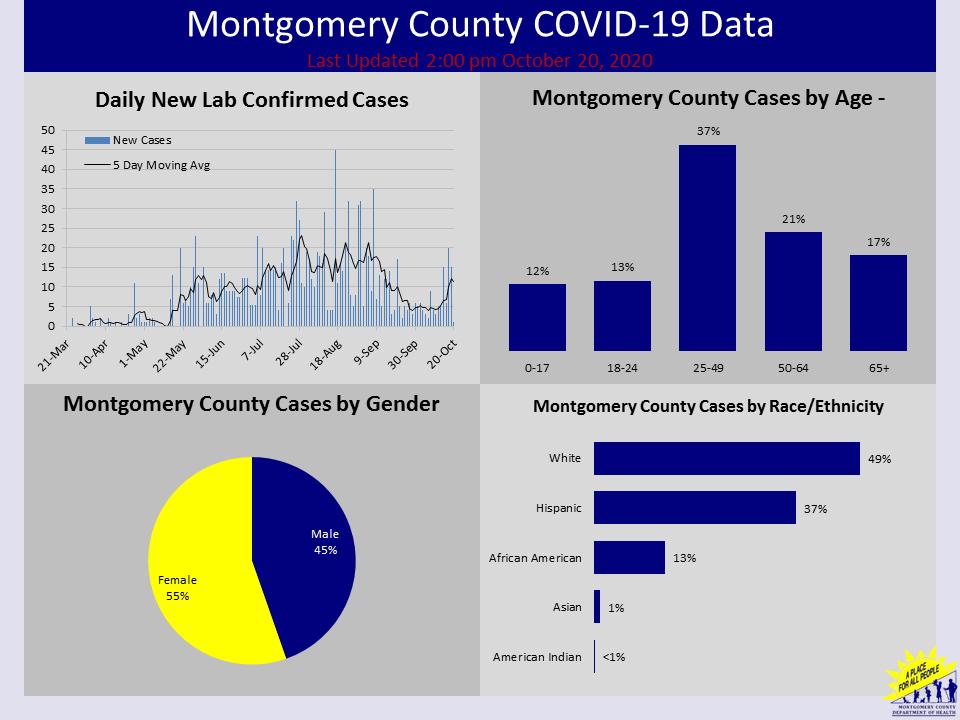 Montgomery County COVID-19 data 2