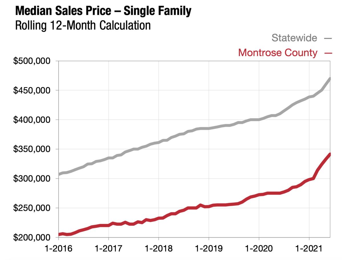 median sales price through June 2021