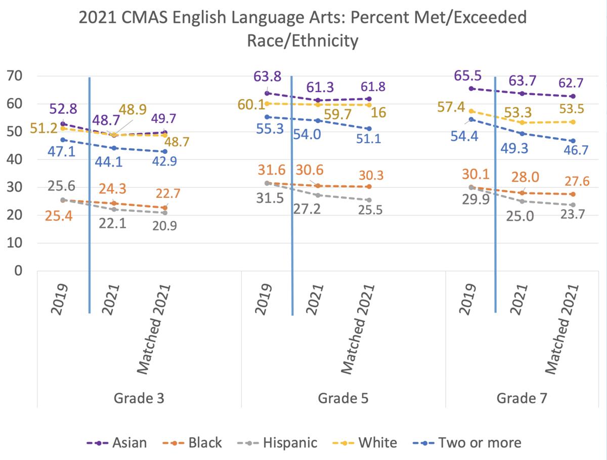 ELA CMAS scores 2021