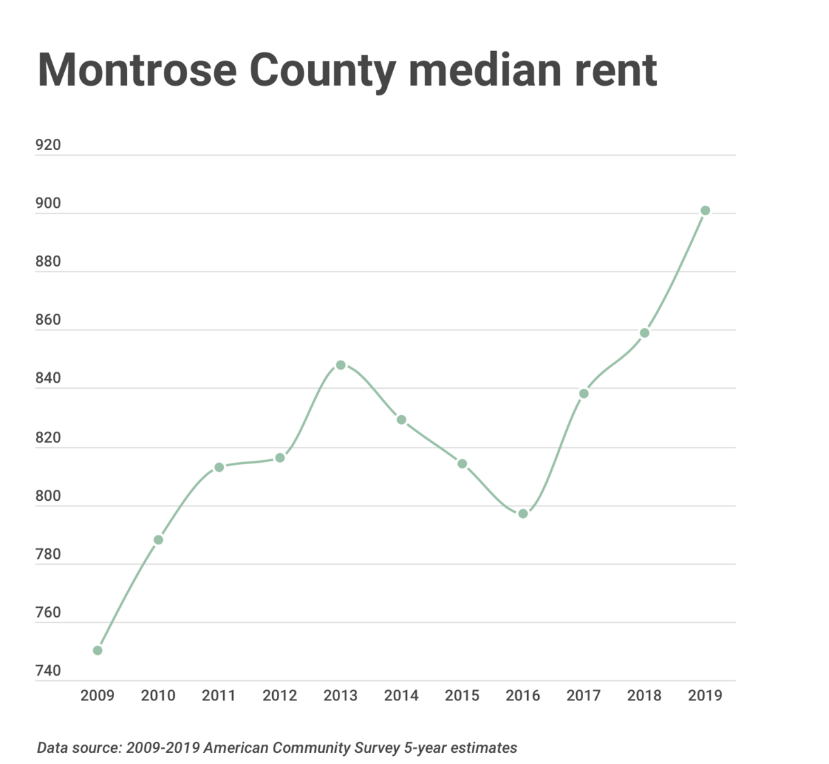 Montrose renters have requested more than $450,000 in state rental assistance
