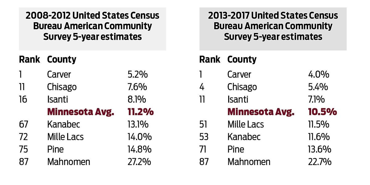 Poverty Charts