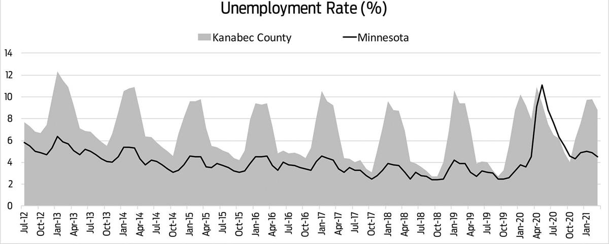 Kanabec County unemployment falls, remains highest in state