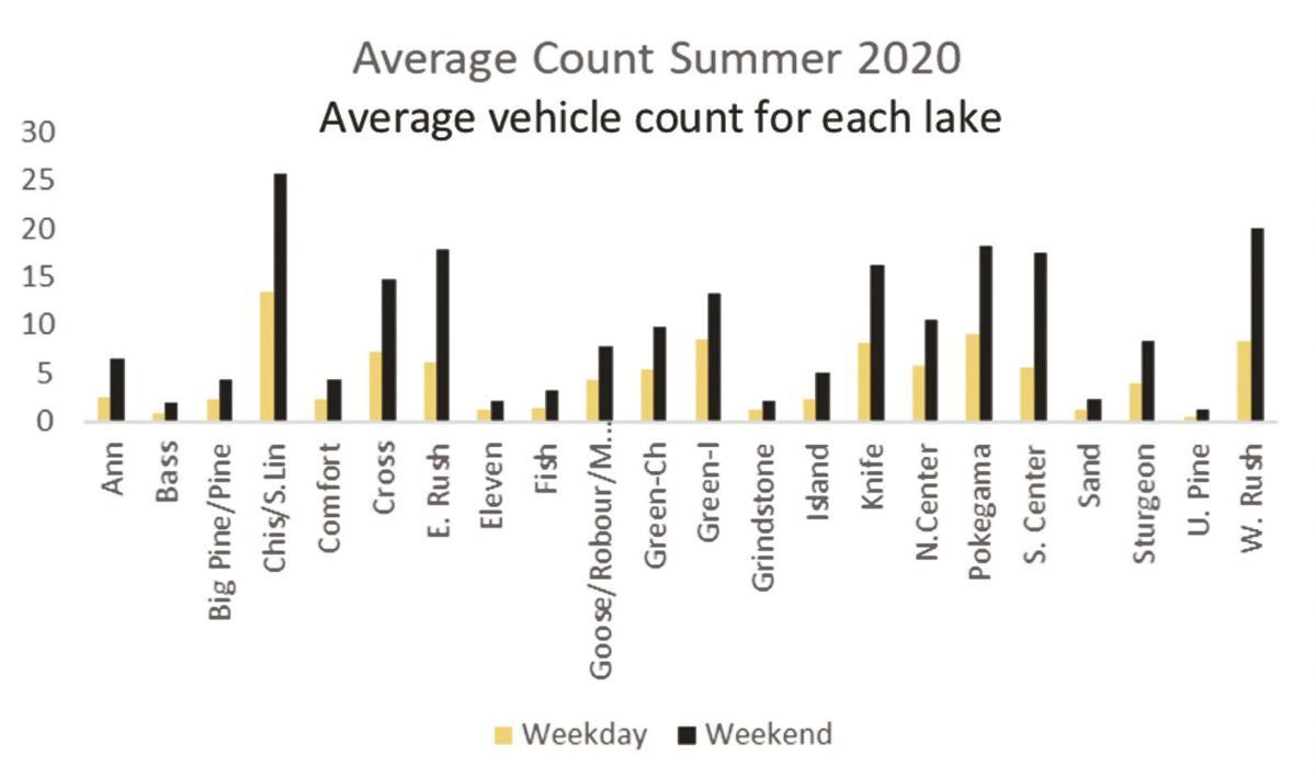 Average vehicle count