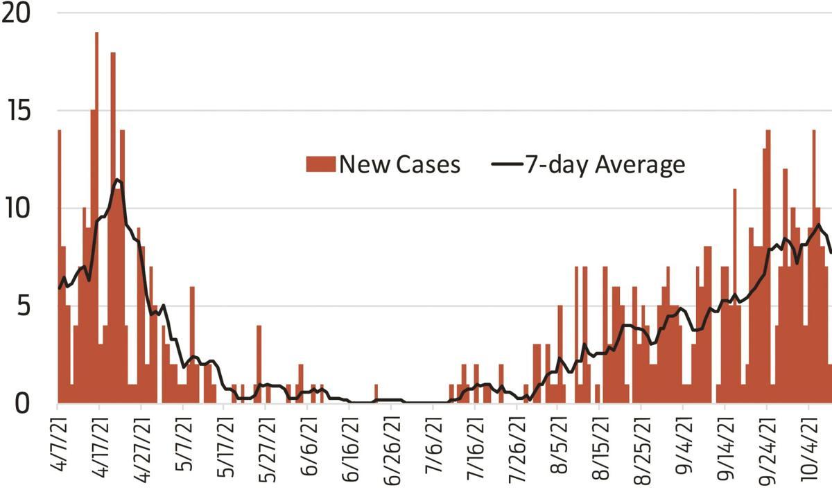 COVID-19 cases continue upward trend