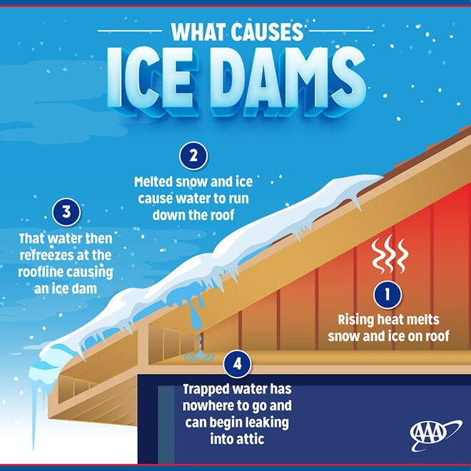 Prevent ice dams and save energy