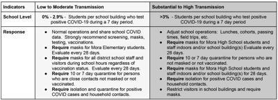 COVID-19 Mitigation Matrix