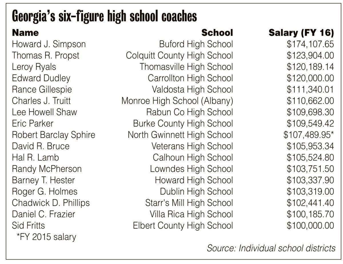 Top coach salaries
