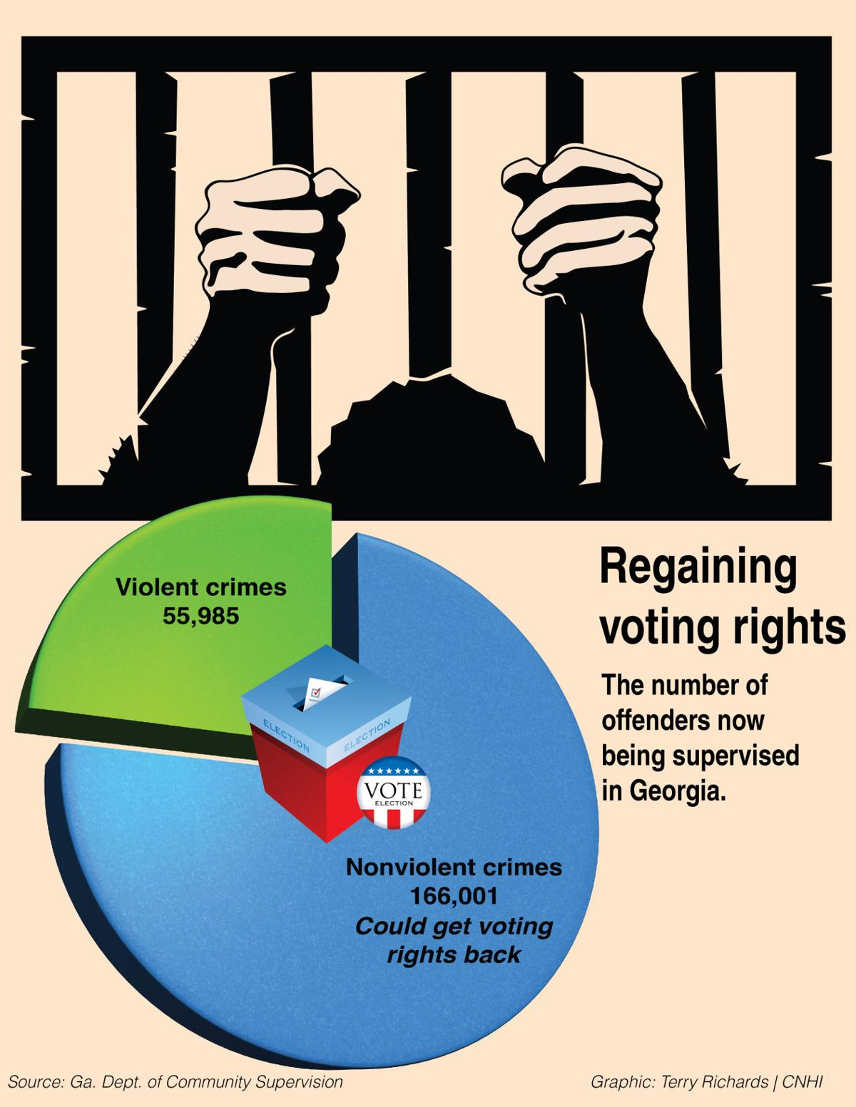 Voting rights graphic