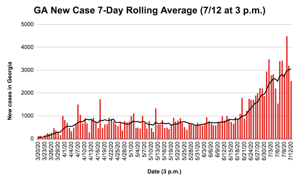 Georgia new cases 7-day rolling average 7/12