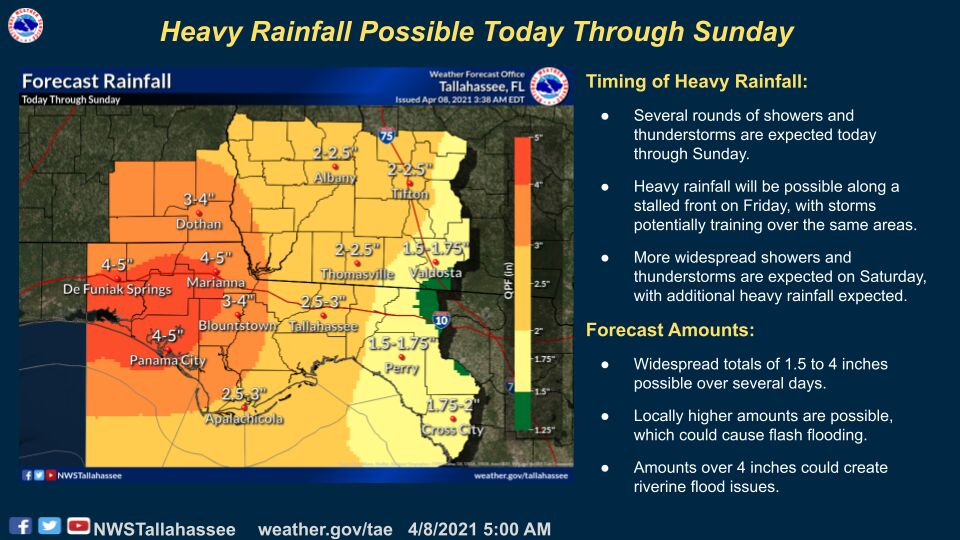 Rainfall predictions