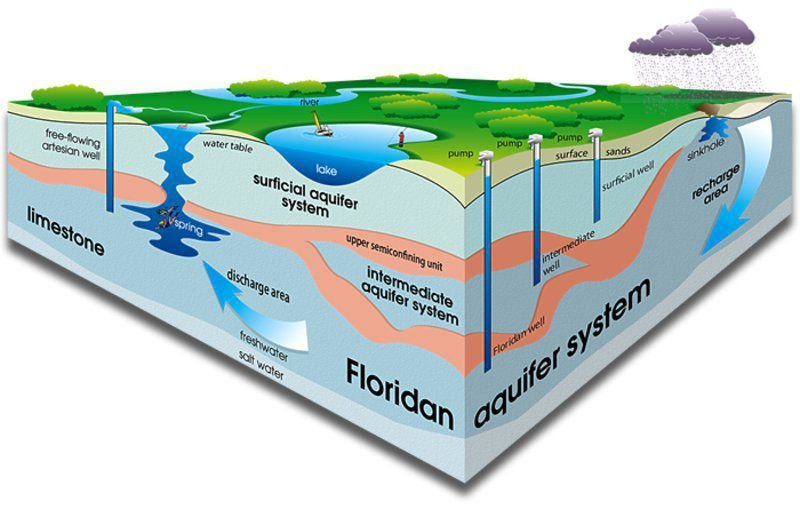 Water Conservation: Tapping into a clear future