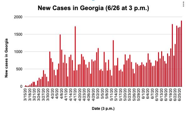 Georgia new cases 6/26