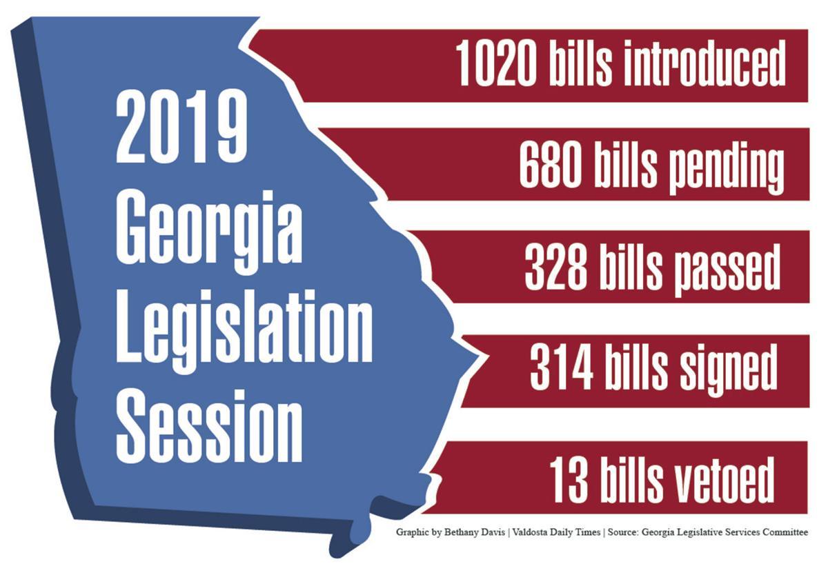 Status of bills from 2019 Georgia Legislative Session