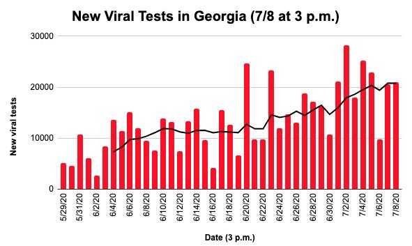 New viral tests GA 7/8