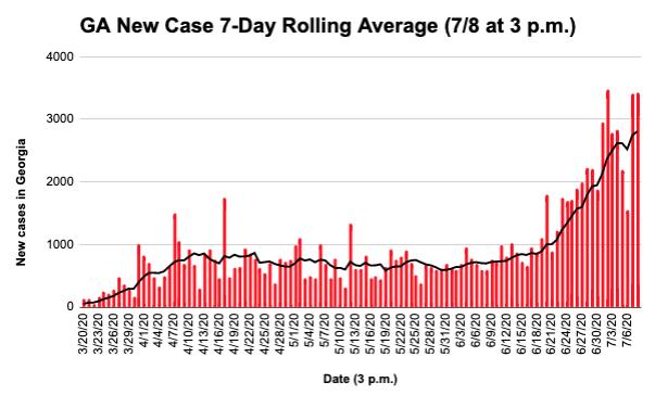 Georgia new COVID-19 cases 7/8