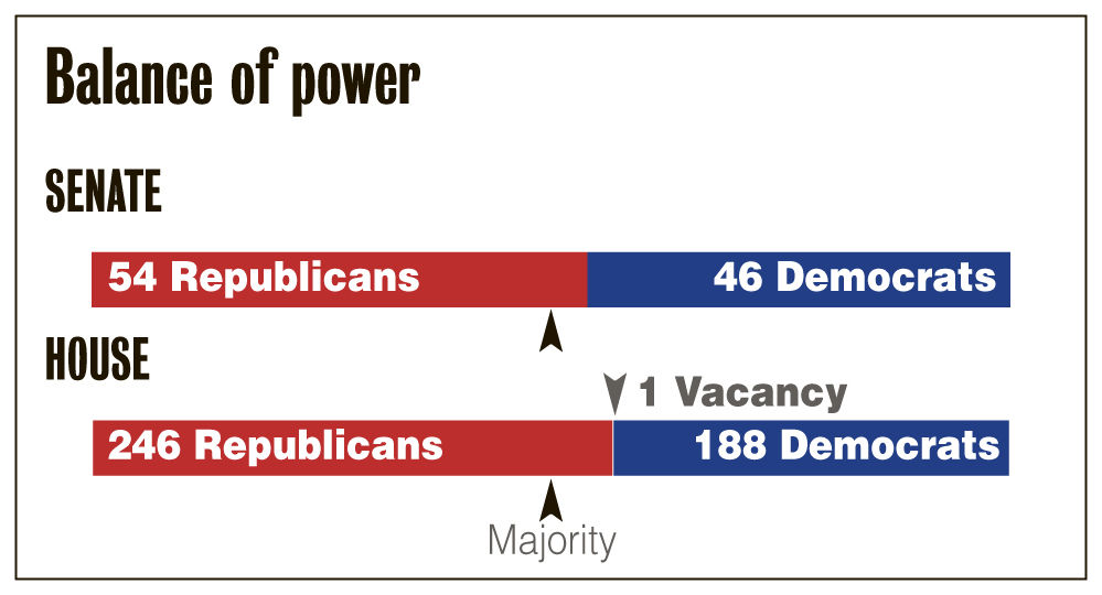 Senate In Balance >> GOP focus for Congress: Cut deficit, don't stumble   News   moultrieobserver.com