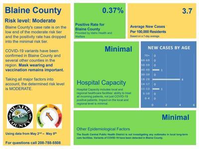 Blaine County COVID Risk 5-13