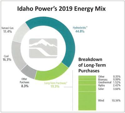 Idaho Power's 2019 Energy Mix