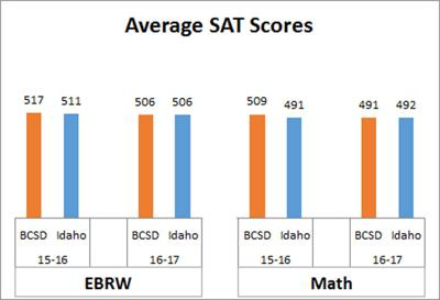 Students Math Scores Drop For Years >> As More High School Students Take Sat Average Scores Drop