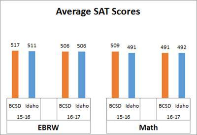17-07-28 SAT test overall.jpg