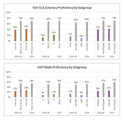 2019-08 ISAT Results by Subgroup - board memo 3.jpg