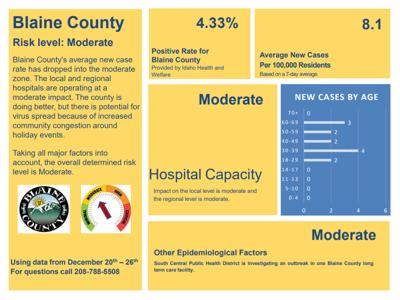 Blaine County Moderate COVID Risk