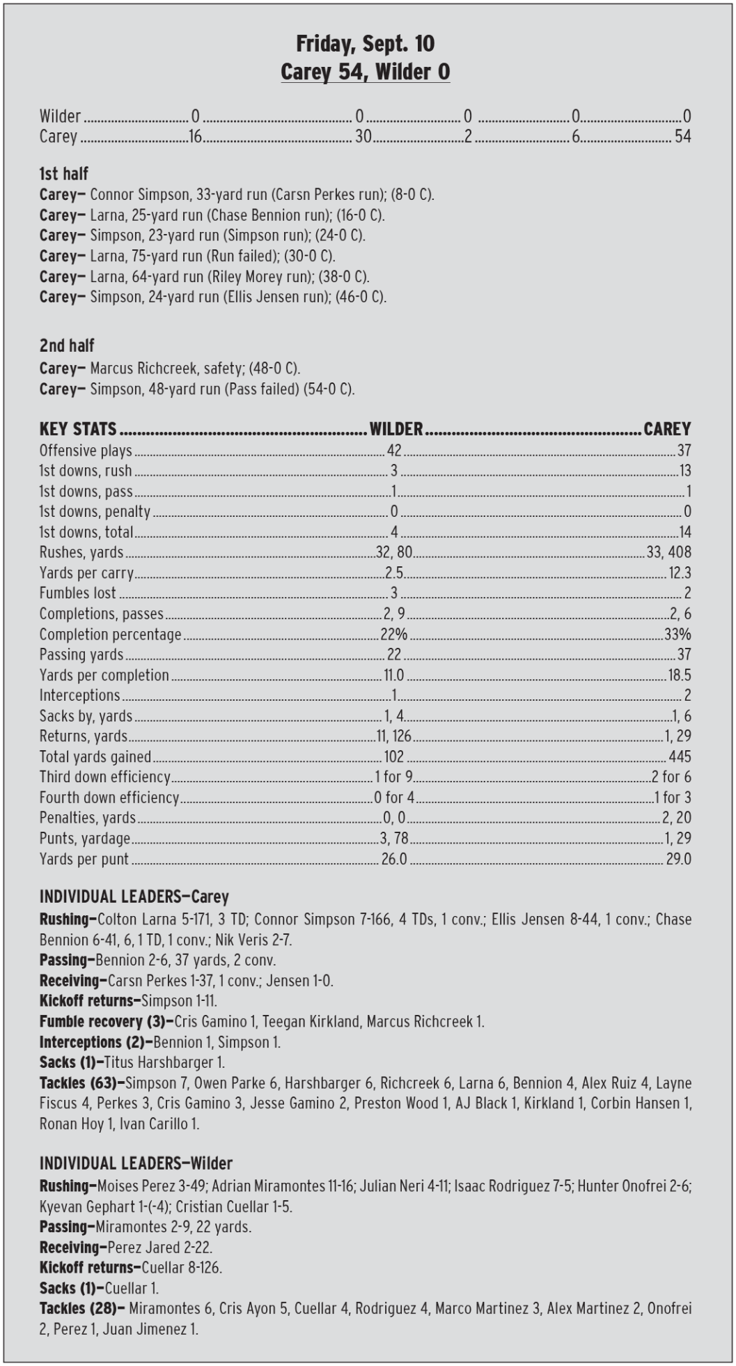 Carey-stats.jpg