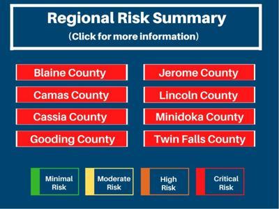 Regional Risk Summary