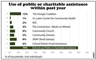 public or charitable assistance