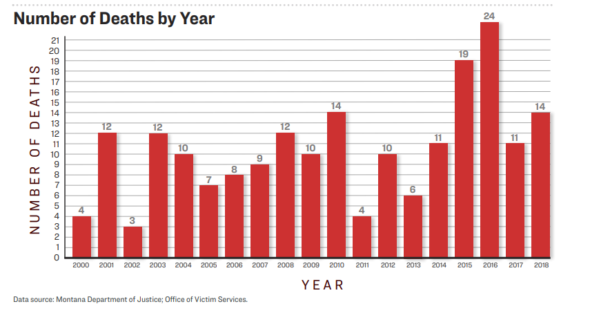 Number of Deaths by year
