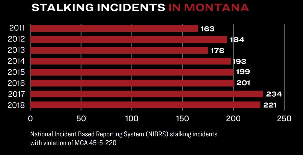Stalking incidents