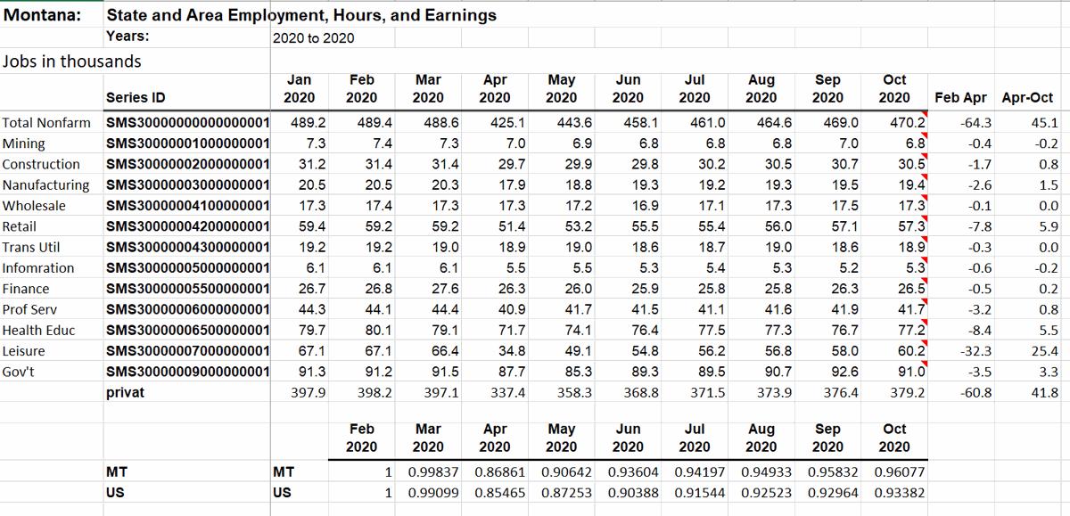 Nonfarm payroll jobs in Montana