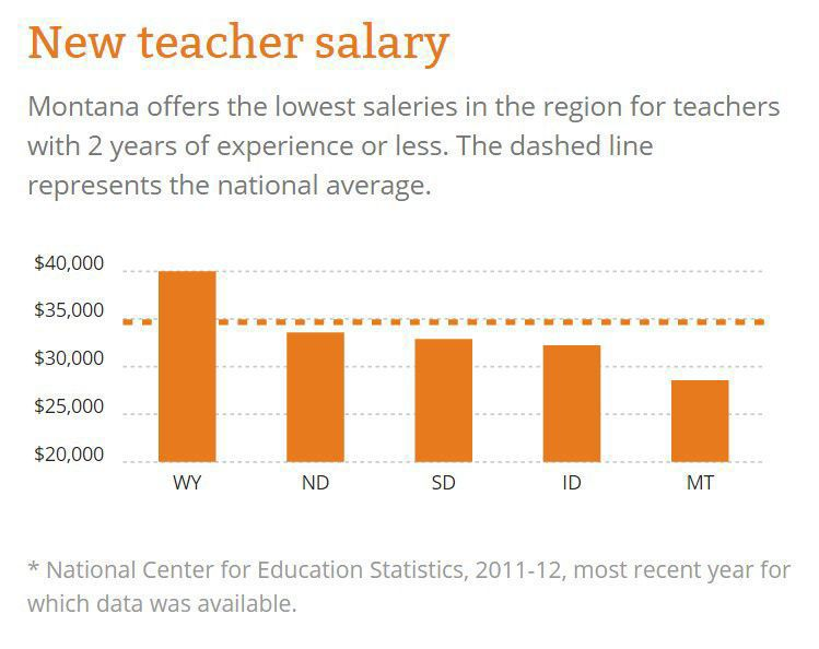 New teacher salary