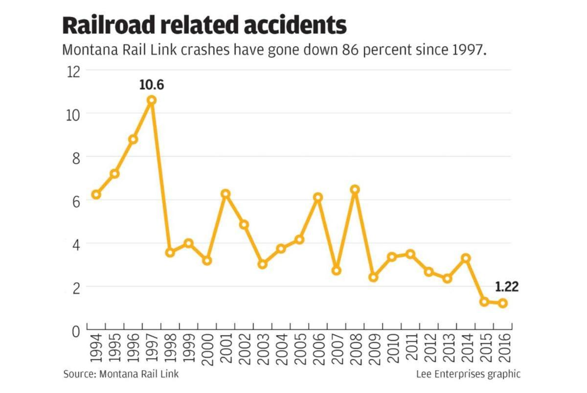 Railroad related accidents