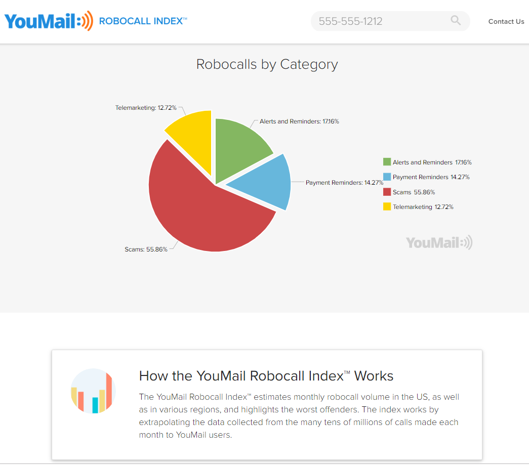 YouMail robocall pie chart