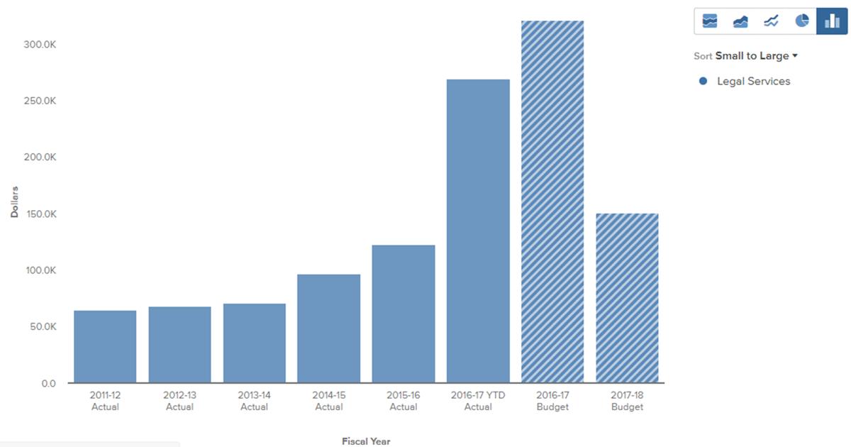 OpenGov graph