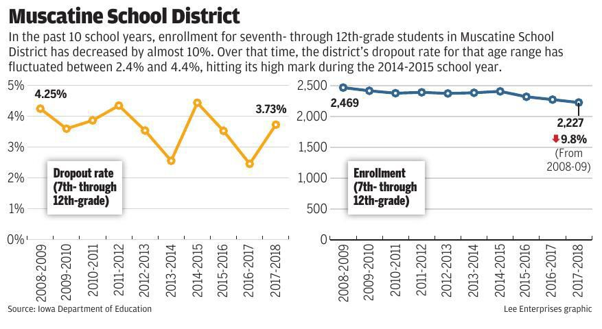 Drop-out rate vs. enrollment