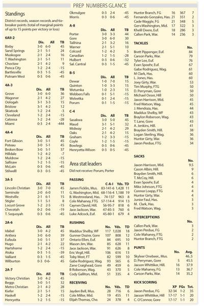 Standings, stat leaders
