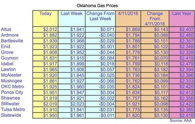 Gas Prices Okc >> Oklahoma Gas Prices Lowest In The Nation News