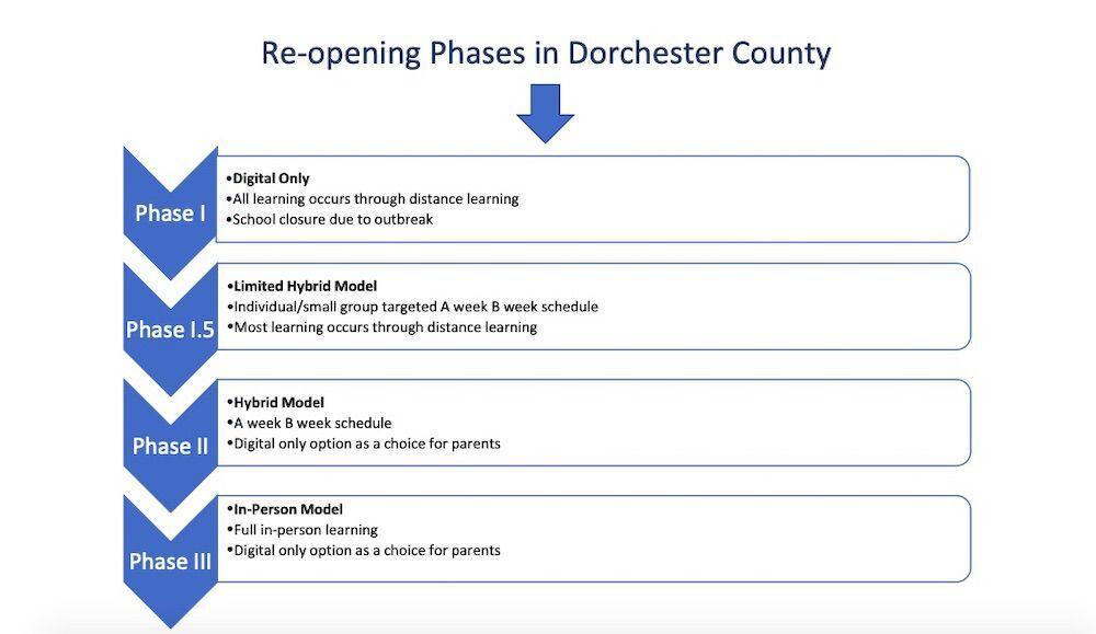 DCPS reopening phases screen capture