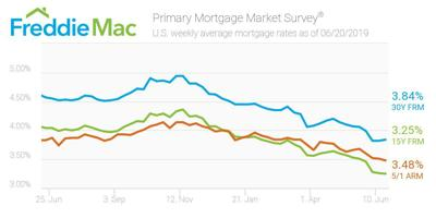 Mortgage rates stabilize