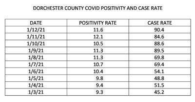 Dorchester Schools COVID-19 Metrics