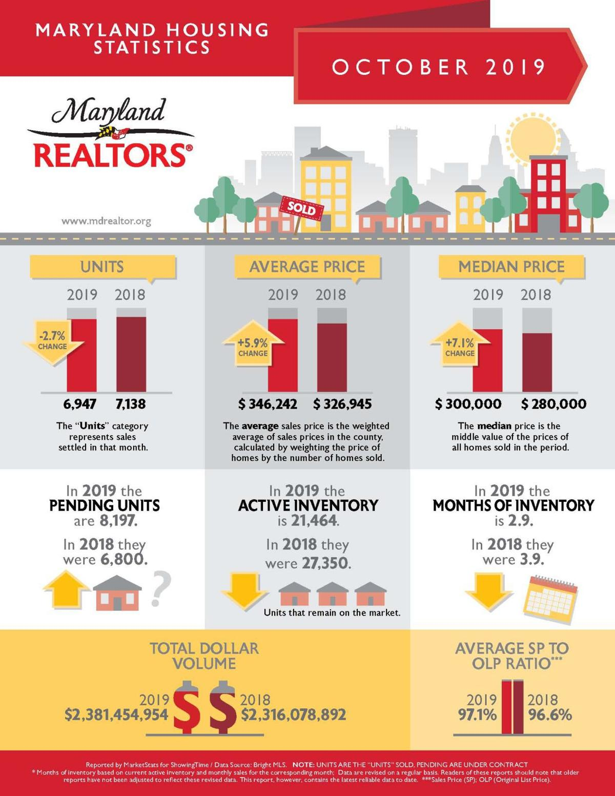 Maryland housing market remains stable
