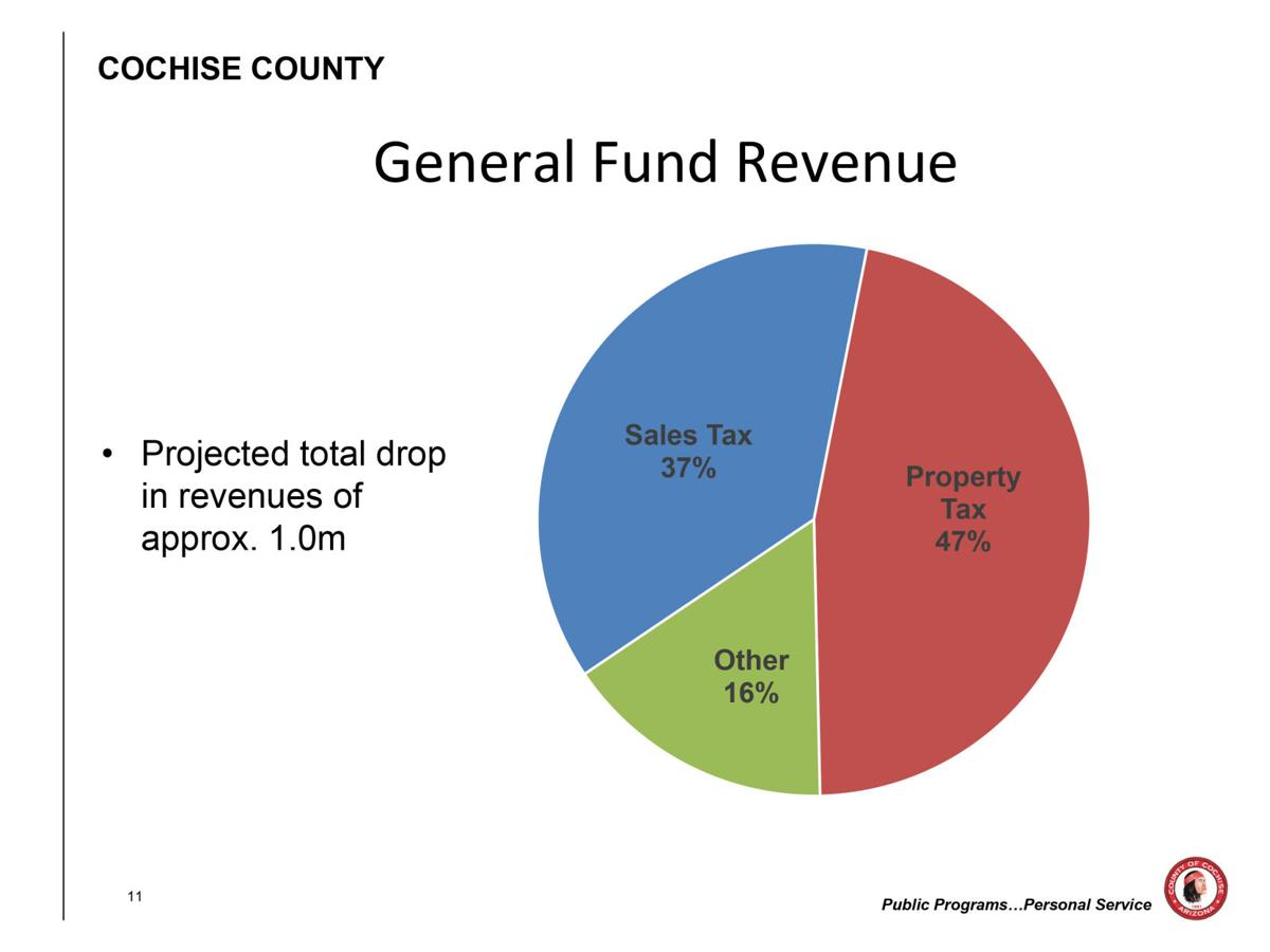 FY 18/19 Tentative Budget Special Districts