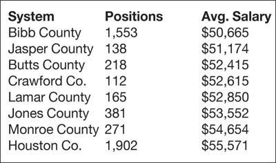 Monroe leads area in avg. teacher pay