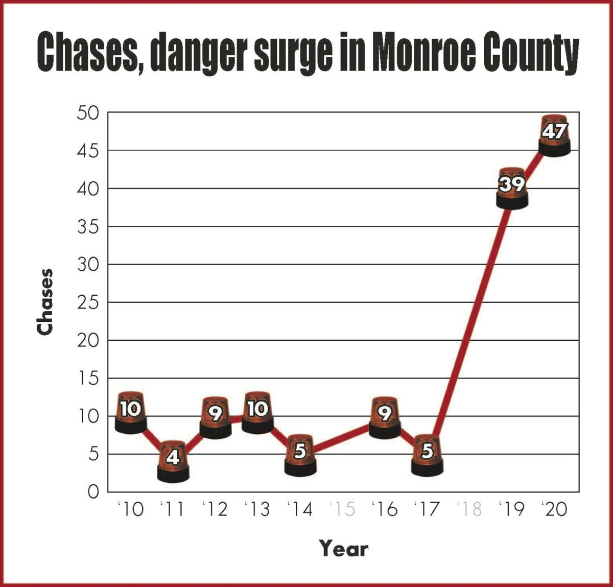 Chases graph.jpg
