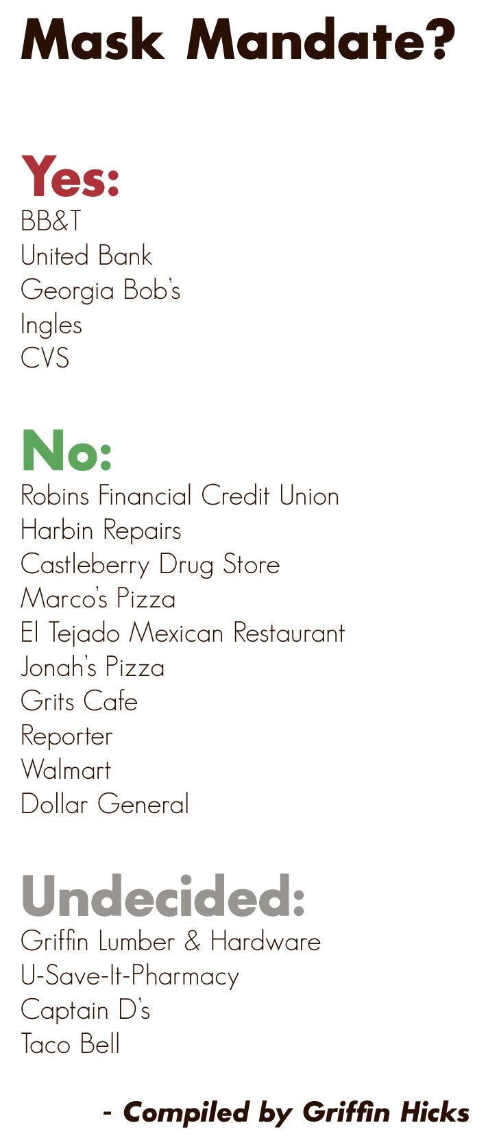 mark businesses