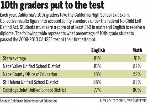 Napa Keeping Pace With State Average On Exit Exam Local
